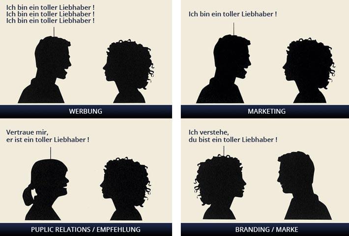 Der Unterschied zwischen Marketing, PR, Werbung und Branding